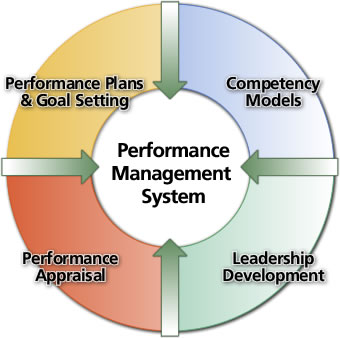old versus new performance management system
