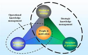 Knowledge_management