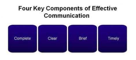 what is effective business communication commerce essay Business writing is a type of professional communication and is also known as business communication and professional writing learning how to write proper business documents is immeasurably easier by studying examples of proper business writing as well as tips on how to accomplish it.