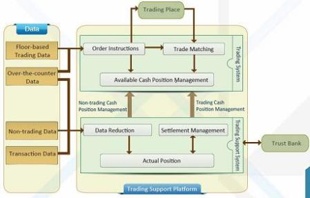 Trading system support ltd